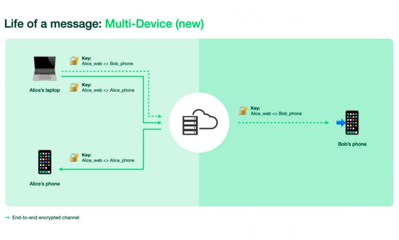 WhatsApp modo multidispositivo